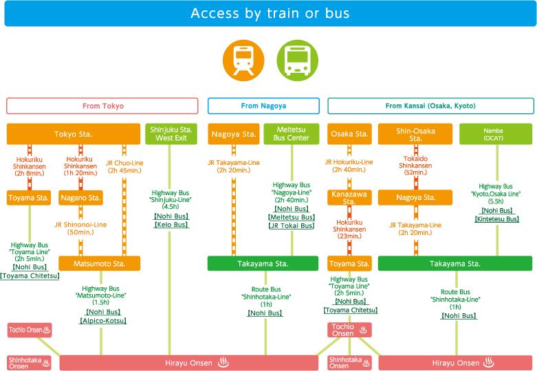 Access by train or express bus   Okuhida-Onsengo